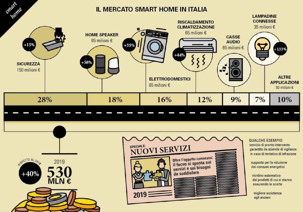 Mercato delle smart home in Italia