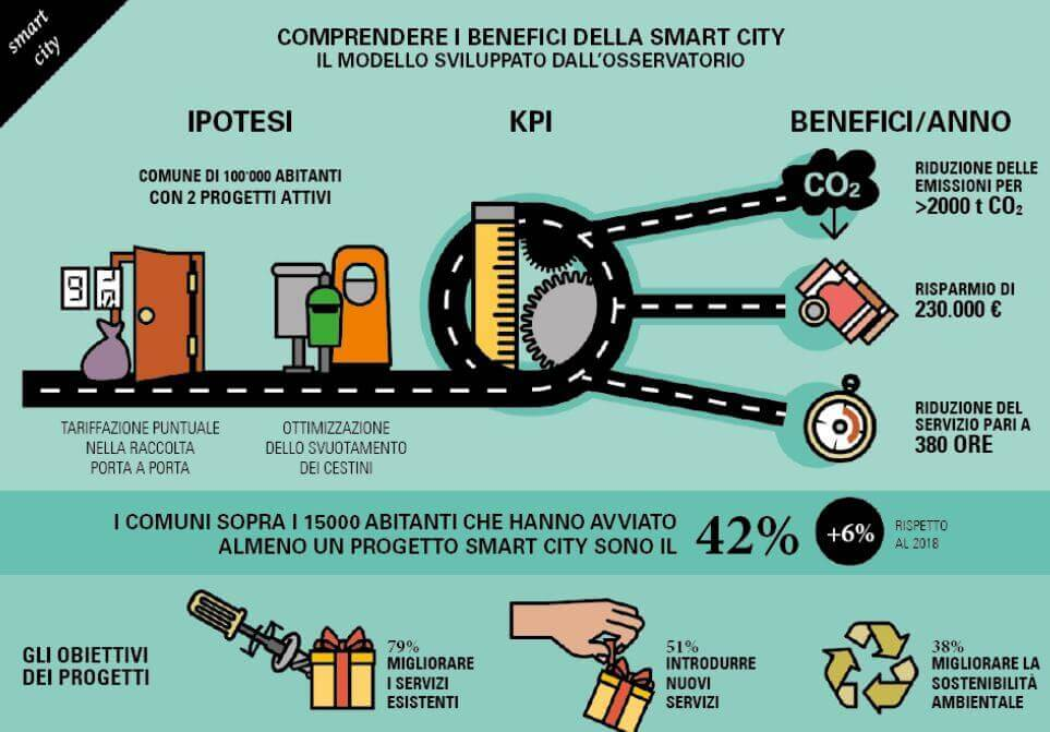 Benefici delle smart city in Italia e l'internet of things